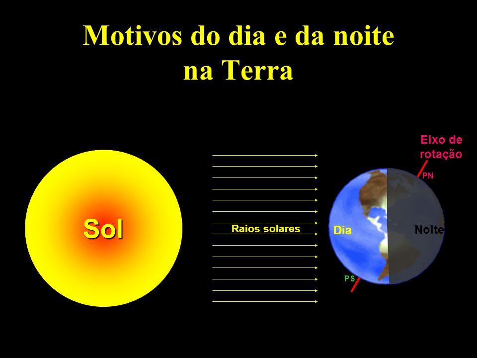 Motivos do dia e da noite na Terra Sol Noite Dia Raios solares Eixo de rotação PS PN