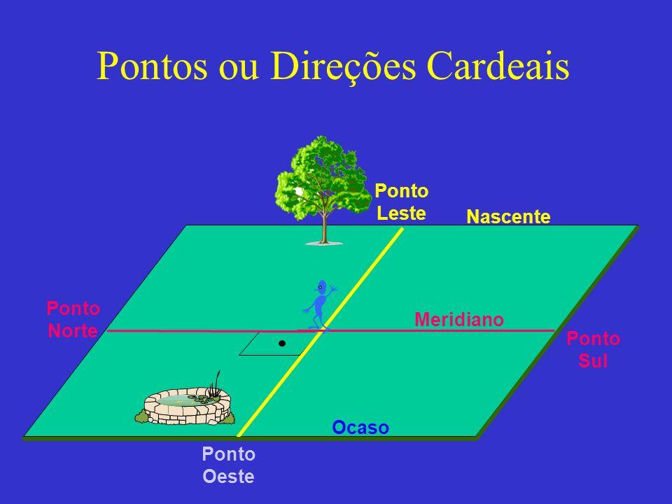 Pontos ou Direções Cardeais Nascente Ocaso Meridiano Ponto Leste Ponto Oeste Ponto Sul Ponto Norte