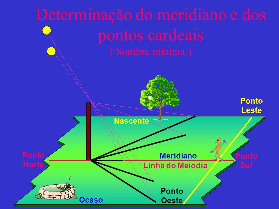 Determinação do meridiano e dos pontos cardeais ( Sombra mínima ) Nascente Ocaso Linha do Meiodia Meridiano Ponto Leste Ponto Oeste Ponto Sul Ponto No