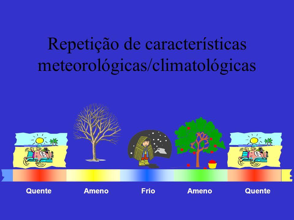 Repetição de características meteorológicas/climatológicas Quente FrioAmeno