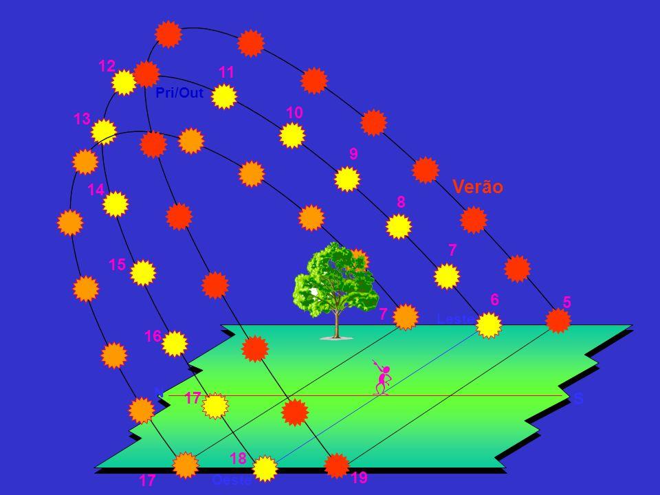 6 7 9 10 8 11 12 13 14 15 16 17 18 Trajetórias diurnas do Sol Leste Oeste N S Inverno 17 7 Verão 19 5 Pri/Out