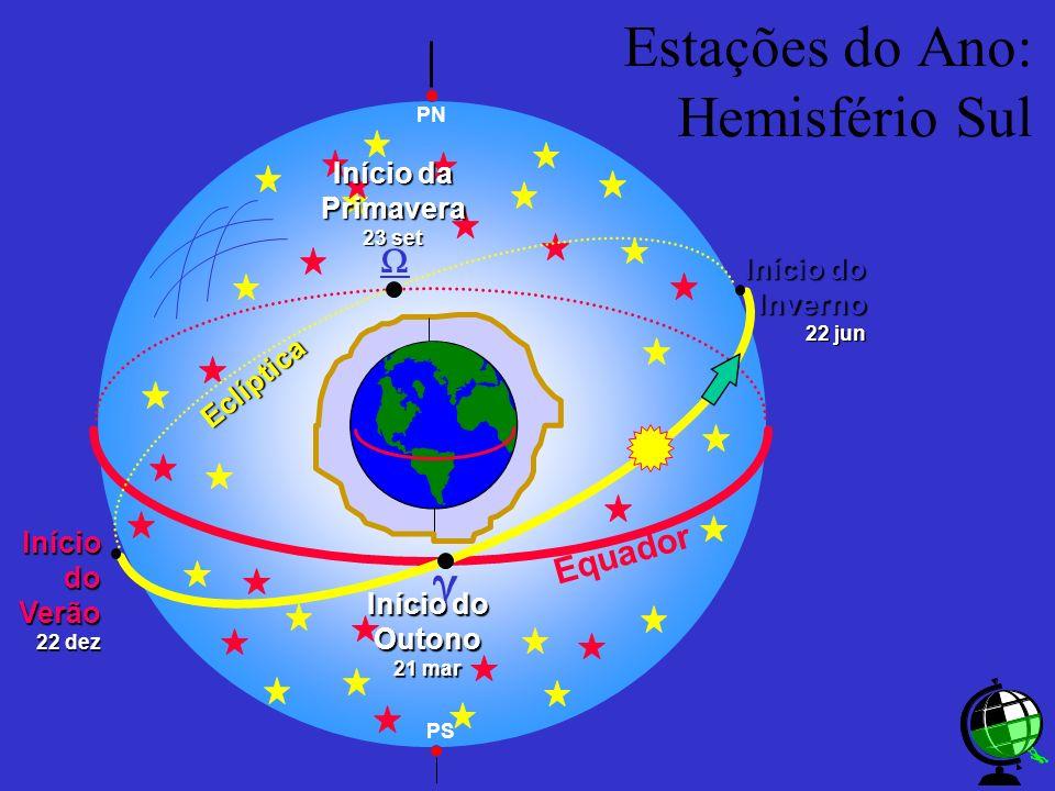 Estações do Ano: Hemisfério Sul Equador PN Eclíptica Início do Inverno 22 jun IníciodoVerão 22 dez Início do Outono 21 mar Início da Primavera 23 set