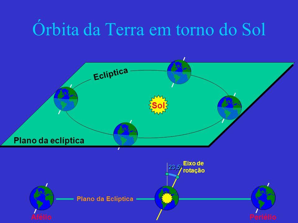 Órbita da Terra em torno do Sol Eclíptica Sol Plano da eclíptica23,5º Eixo de rotação Plano da Eclíptica PeriélioAfélio