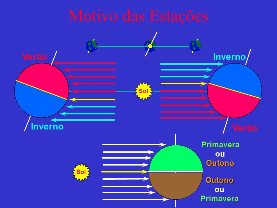 Motivo das Estações Verão Sol Inverno Verão Inverno Primavera ouOutono Outono Primavera Sol