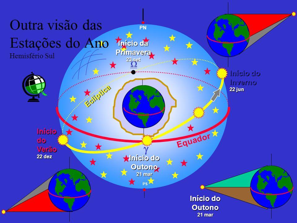 Equador PN Eclíptica Início do Outono 21 mar Início da Primavera 23 set PS Início do Inverno 22 jun Outra visão das Estações do Ano Hemisfério SulIníc