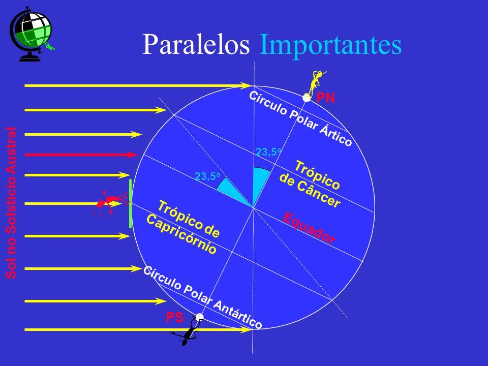 Paralelos Importantes Equador Trópico de Câncer Trópico de Capricórnio Círculo Polar Ártico Círculo Polar Antártico 23,5 o PN PS Sol no Solstício Aust