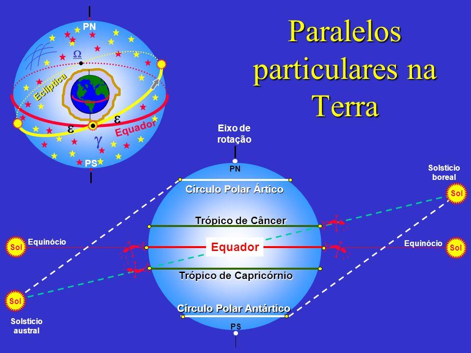 Paralelos particulares na Terra Eixo de rotação PS PN Sol Círculo Polar Ártico Círculo Polar Antártico Equinócio Sol Solstício boreal Sol Solstício au
