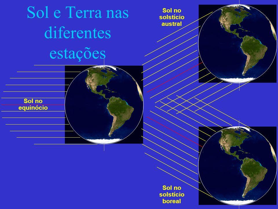 Sol e Terra nas diferentes estações Sol no equinócio Sol no solstício austral Sol no solstício boreal