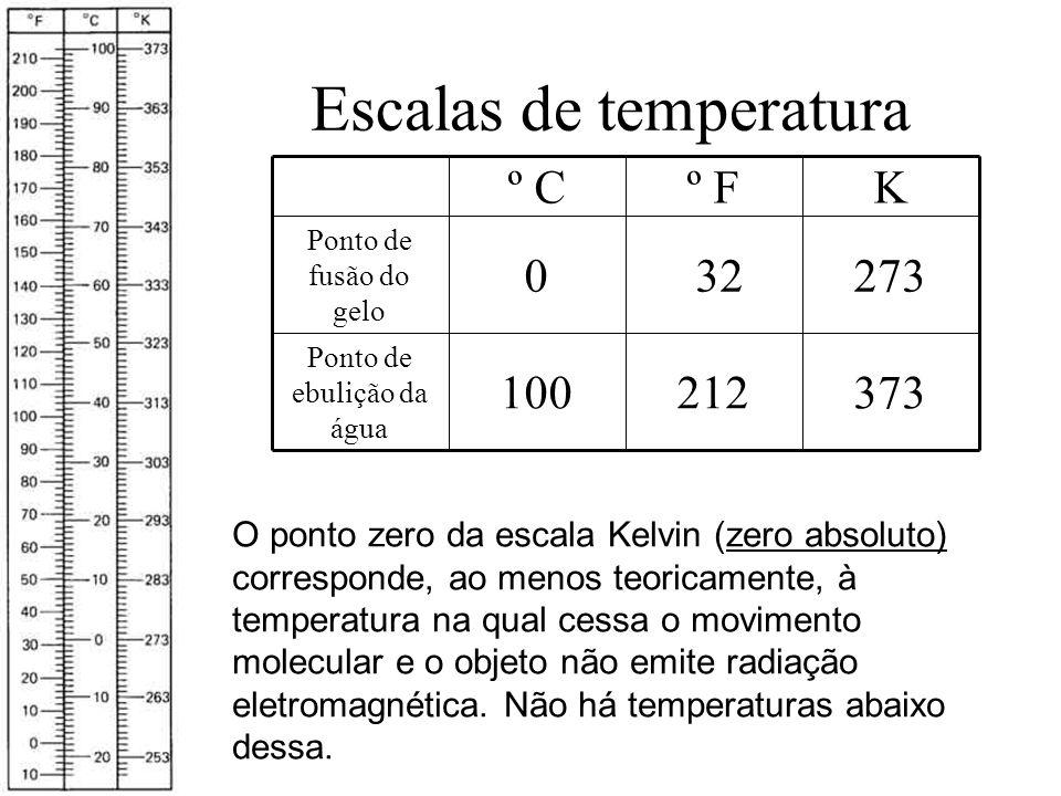 Escalas de temperatura O ponto zero da escala Kelvin (zero absoluto) corresponde, ao menos teoricamente, à temperatura na qual cessa o movimento molec