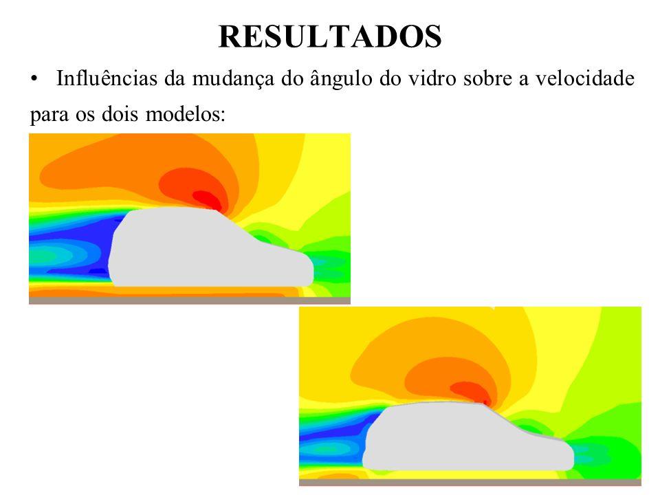 RESULTADOS Influências da mudança do ângulo do vidro sobre a velocidade para os dois modelos: