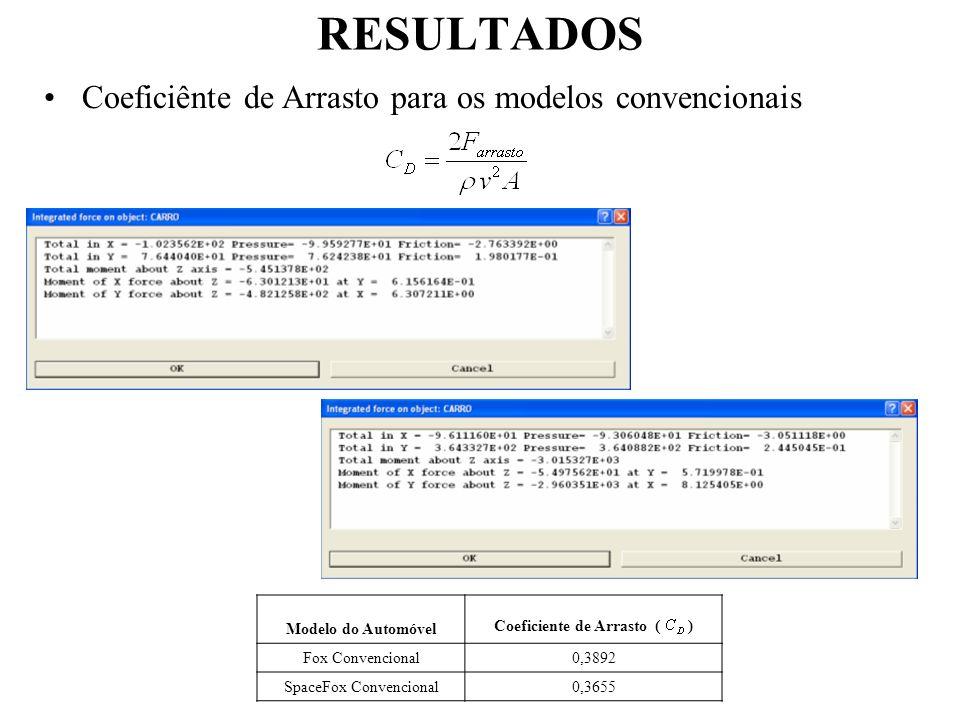 RESULTADOS Coeficiênte de Arrasto para os modelos convencionais Modelo do Automóvel Coeficiente de Arrasto ( ) Fox Convencional0,3892 SpaceFox Convenc