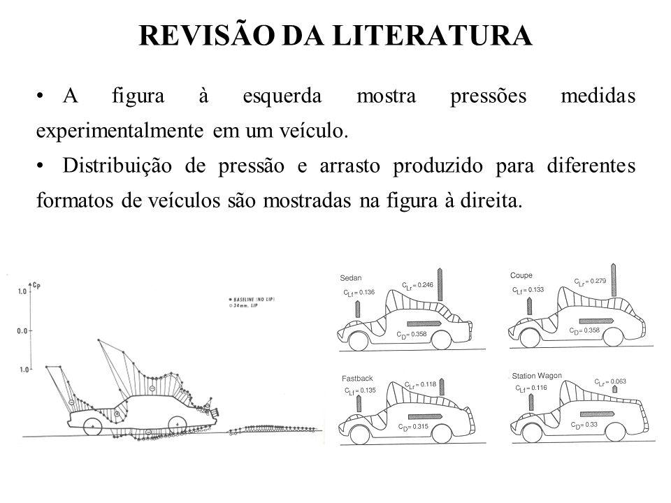 REVISÃO DA LITERATURA A figura à esquerda mostra pressões medidas experimentalmente em um veículo. Distribuição de pressão e arrasto produzido para di