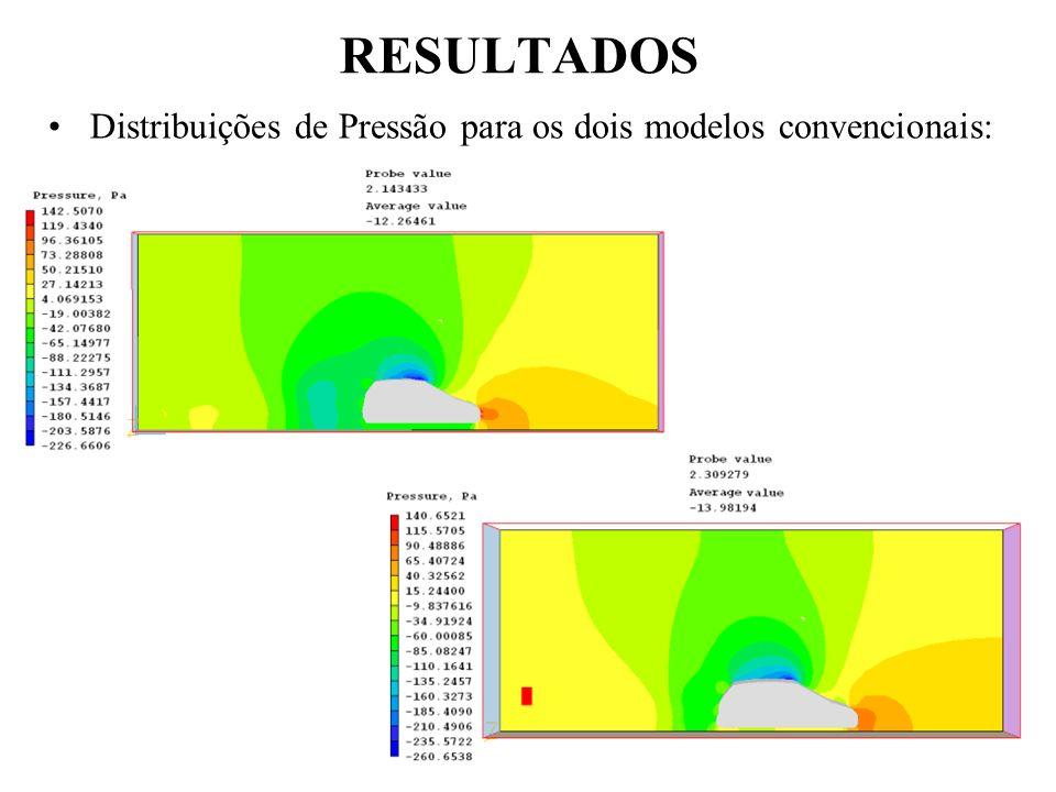 RESULTADOS Distribuições de Pressão para os dois modelos convencionais: