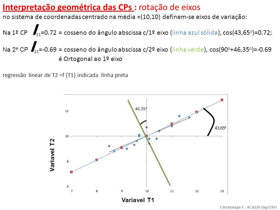 Interpretação geométrica das CPs : rotação de eixos no sistema de coordenadas centrado na média =(10,10) definem-se eixos de variação: Na 1ª CP l 11 =