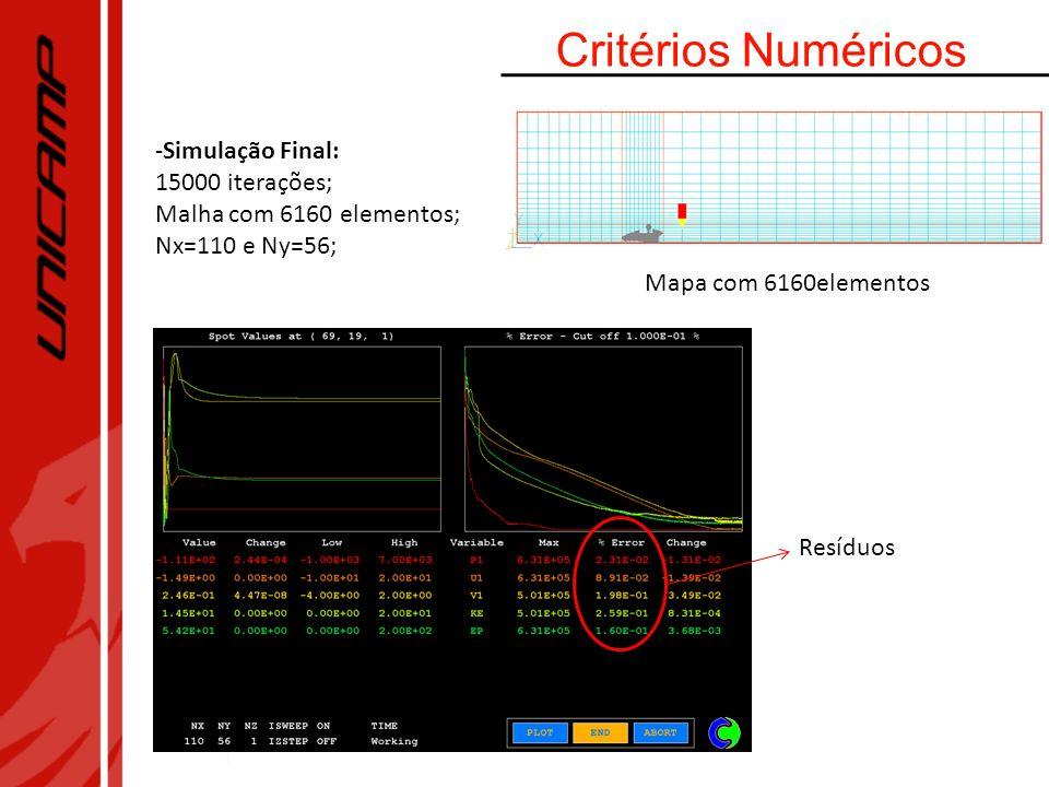 Critérios Numéricos -Simulação Final: 15000 iterações; Malha com 6160 elementos; Nx=110 e Ny=56; Resíduos Mapa com 6160elementos