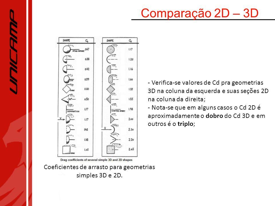 Comparação 2D – 3D Coeficientes de arrasto para geometrias simples 3D e 2D. - Verifica-se valores de Cd pra geometrias 3D na coluna da esquerda e suas