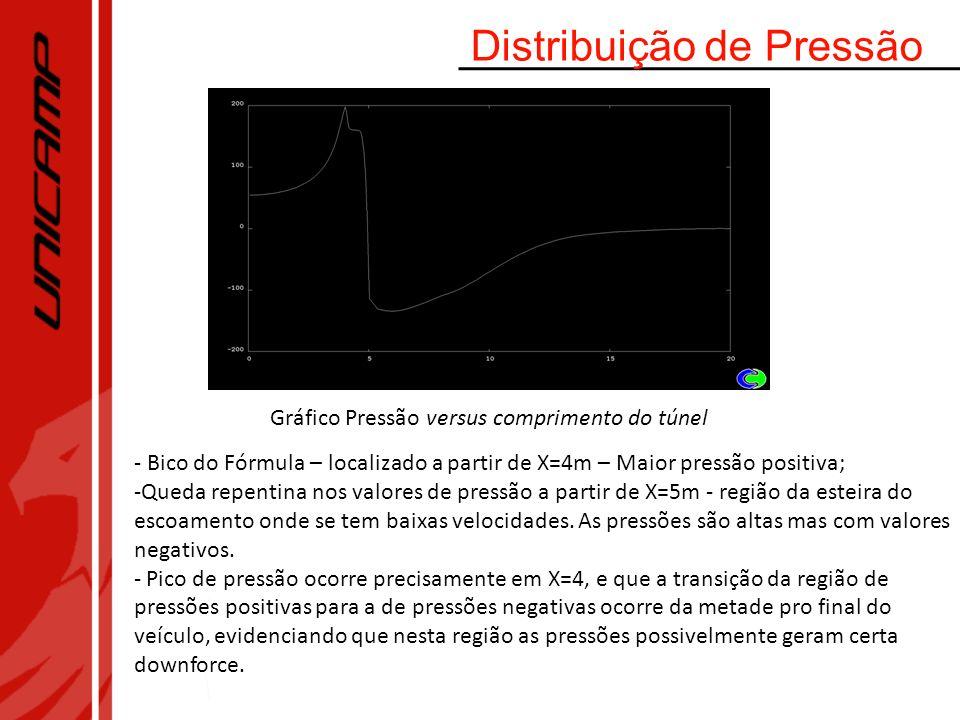 Distribuição de Pressão Gráfico Pressão versus comprimento do túnel - Bico do Fórmula – localizado a partir de X=4m – Maior pressão positiva; -Queda r