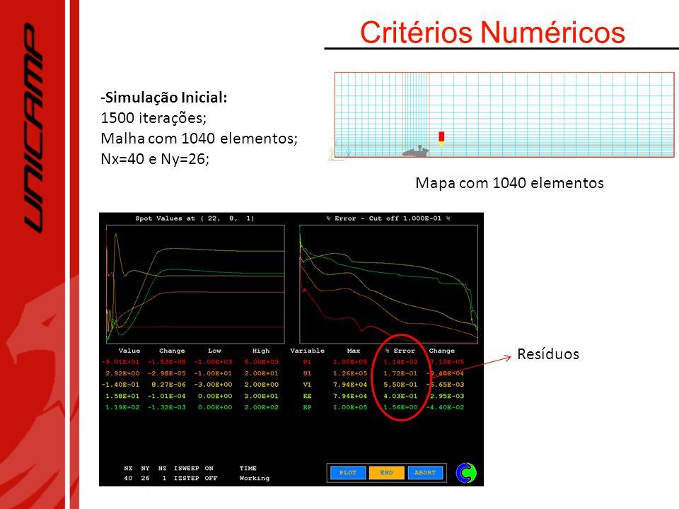 Critérios Numéricos -Simulação Inicial: 1500 iterações; Malha com 1040 elementos; Nx=40 e Ny=26; Resíduos Mapa com 1040 elementos