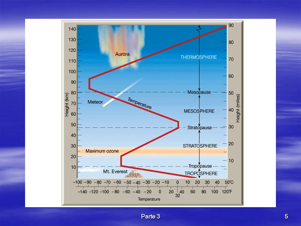Parte 356 Equação de estado para a Atmosfera No caso da atmosfera a equação de estado assume a seguinte forma: ρ é a densidade do ar, T a temperatura dada em Kelvin R d é a constante do ar seco (287 J kg -1 K -1 ).