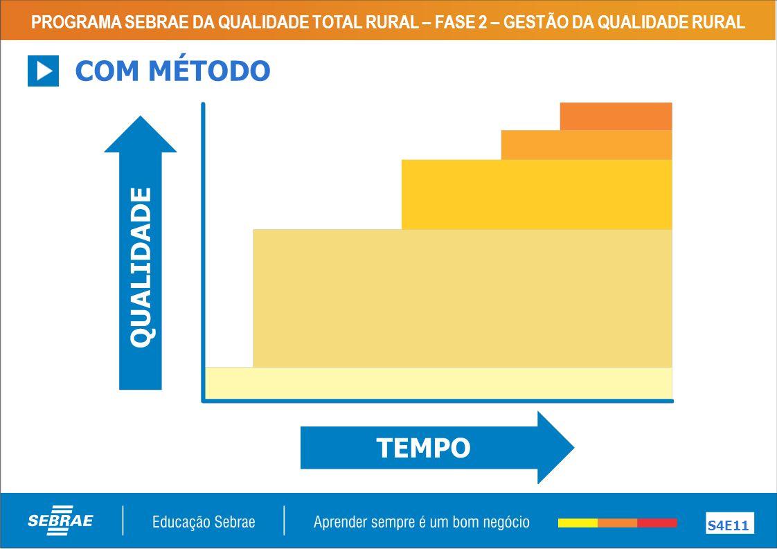 PROGRAMA SEBRAE DA QUALIDADE TOTAL RURAL – FASE 2 – GESTÃO DA QUALIDADE RURAL S4E11 COM MÉTODO