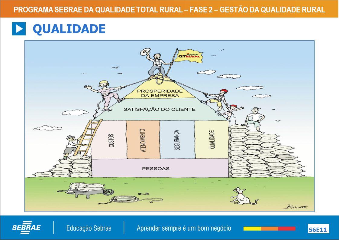 PROGRAMA SEBRAE DA QUALIDADE TOTAL RURAL – FASE 2 – GESTÃO DA QUALIDADE RURAL S6E11 QUALIDADE