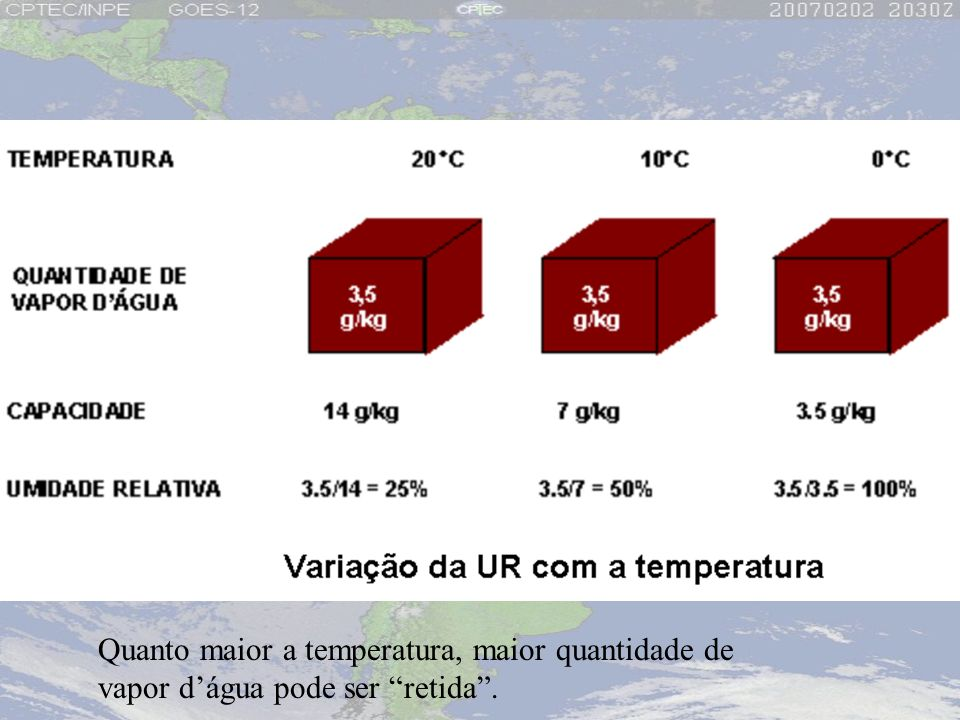 Quanto maior a temperatura, maior quantidade de vapor dágua pode ser retida.