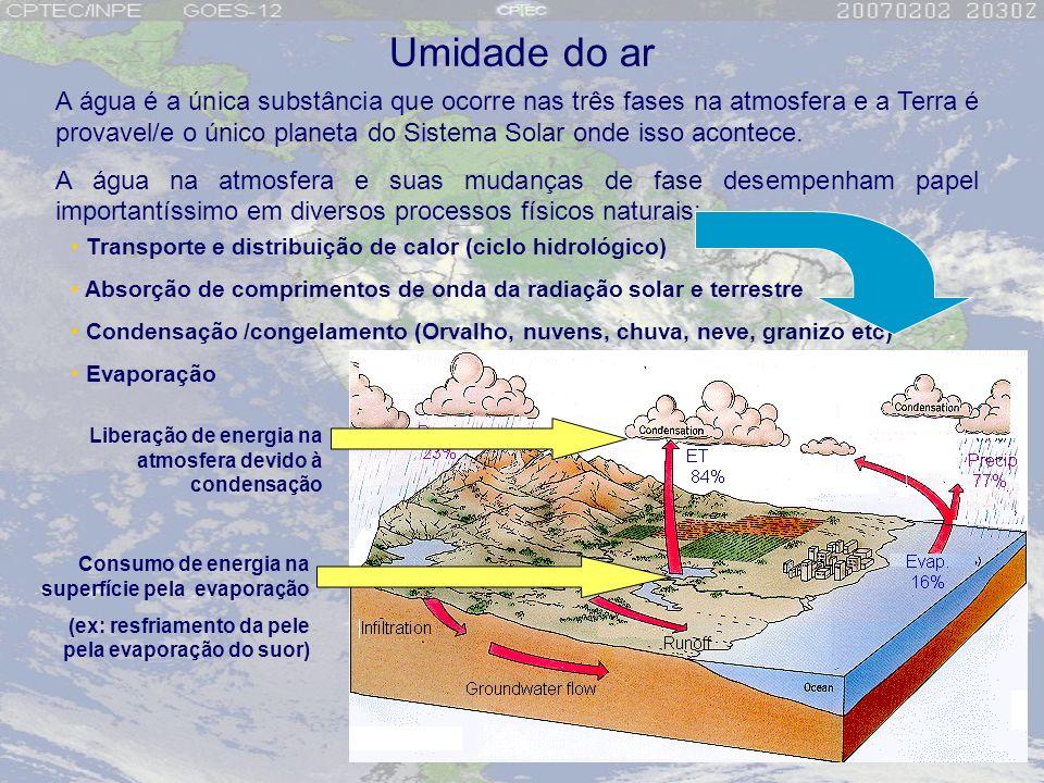 A água é a única substância que ocorre nas três fases na atmosfera e a Terra é provavel/e o único planeta do Sistema Solar onde isso acontece. A água