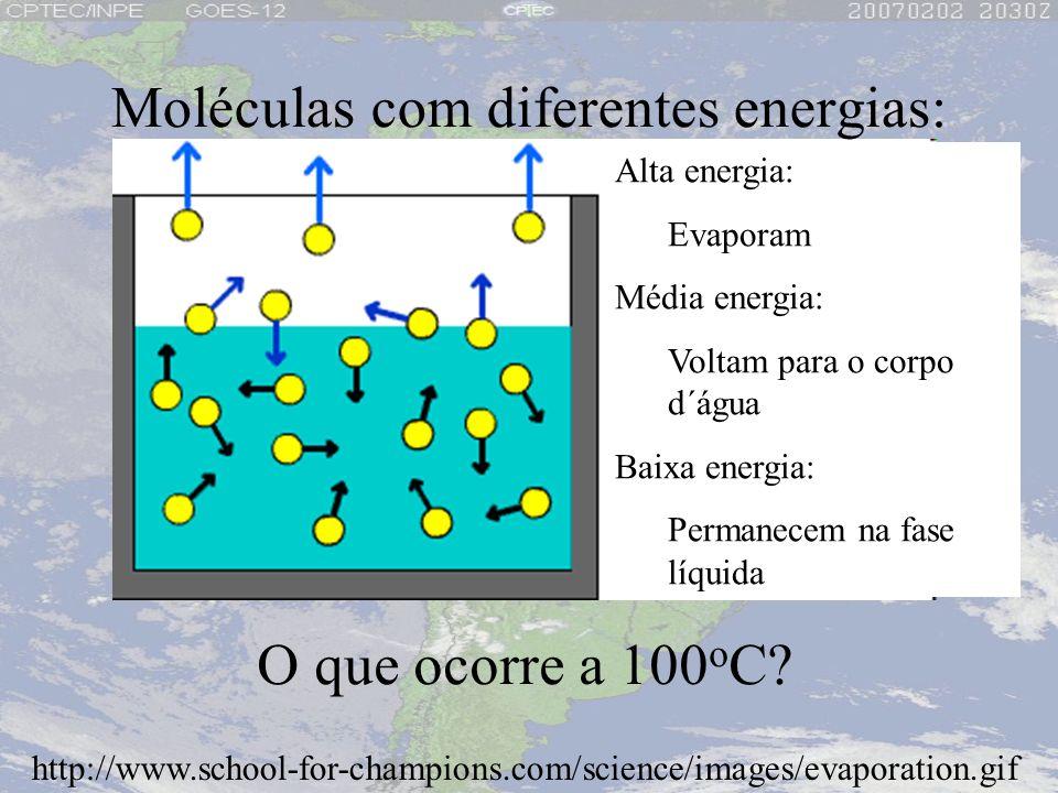 http://www.school-for-champions.com/science/images/evaporation.gif O que ocorre a 100 o C? Alta energia: Evaporam Média energia: Voltam para o corpo d