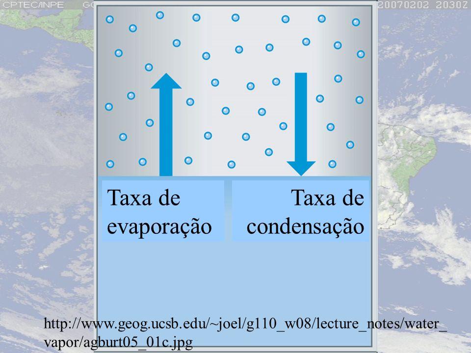 http://www.geog.ucsb.edu/~joel/g110_w08/lecture_notes/water_ vapor/agburt05_01c.jpg Taxa de evaporação Taxa de condensação