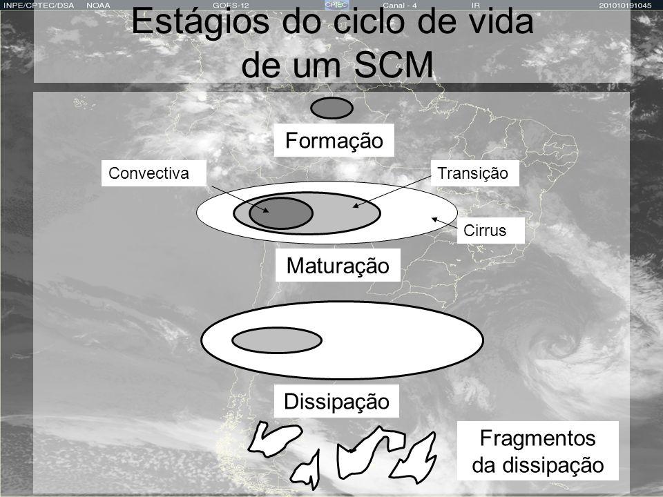 Estágios do ciclo de vida de um SCM Formação ConvectivaTransição Cirrus Maturação Dissipação Fragmentos da dissipação