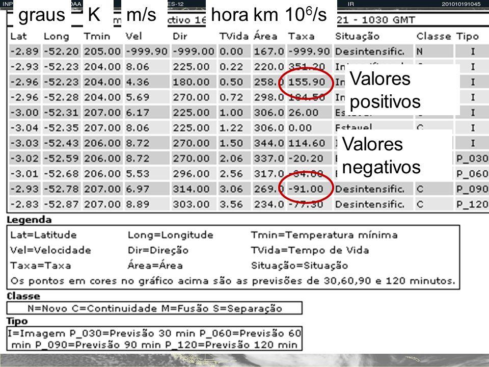 grausKm/shoraskm 2 10 6 /s Valores positivos Valores negativos