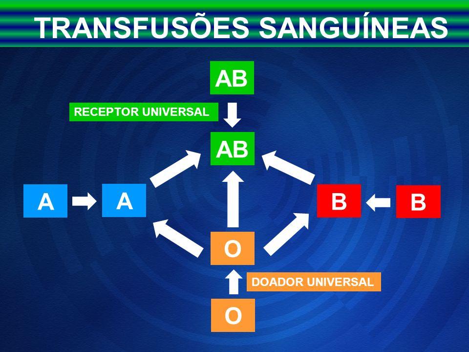 TRANSFUSÕES SANGUÍNEAS AB O O A AB B DOADOR UNIVERSAL RECEPTOR UNIVERSAL