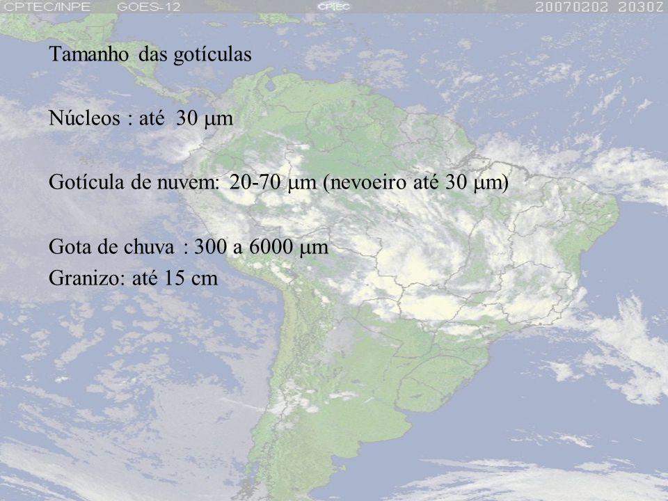 Tamanho das gotículas Núcleos : até 30 m Gotícula de nuvem: 20-70 m (nevoeiro até 30 m) Gota de chuva : 300 a 6000 m Granizo: até 15 cm