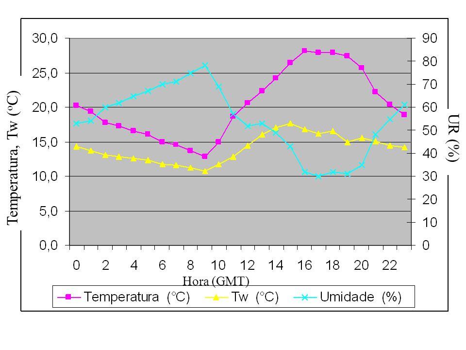 Temperatura, Tw ( o C) UR (%) Hora (GMT)