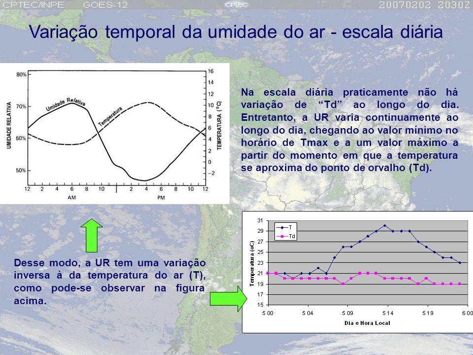 Variação temporal da umidade do ar - escala diária Na escala diária praticamente não há variação de Td ao longo do dia. Entretanto, a UR varia continu