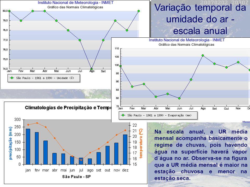 Variação temporal da umidade do ar - escala anual Na escala anual, a UR média mensal acompanha basicamente o regime de chuvas, pois havendo água na su