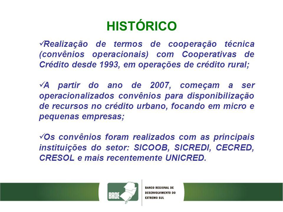 HISTÓRICO Realização de termos de cooperação técnica (convênios operacionais) com Cooperativas de Crédito desde 1993, em operações de crédito rural; A