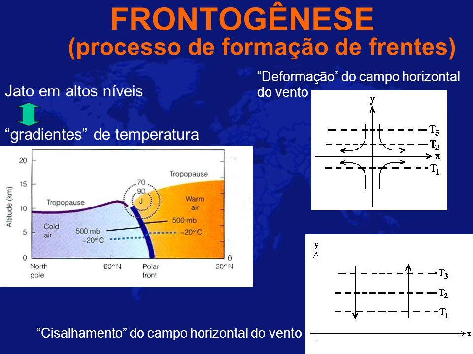 FRONTOGÊNESE (processo de formação de frentes) Deformação do campo horizontal do vento Jato em altos níveis Cisalhamento do campo horizontal do vento