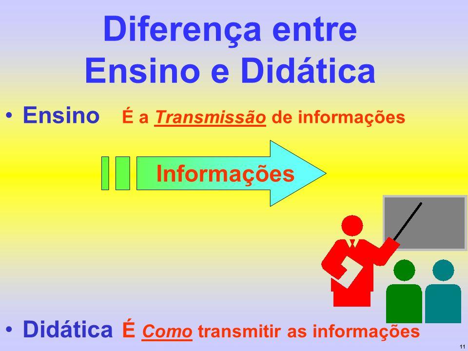 11 Diferença entre Ensino e Didática Ensino É a Transmissão de informações Didática É Como transmitir as informações Informações