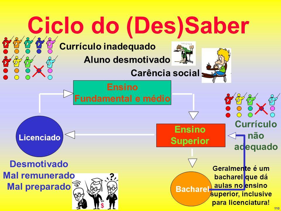110 Ciclo do (Des)Saber Ensino Fundamental e médio Bacharel Licenciado Desmotivado Mal remunerado Mal preparado Currículo inadequado Ensino Superior C