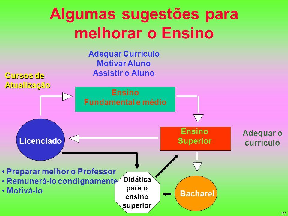 111 Algumas sugestões para melhorar o Ensino Bacharel Licenciado Preparar melhor o Professor Remunerá-lo condignamente Motivá-lo Ensino Fundamental e