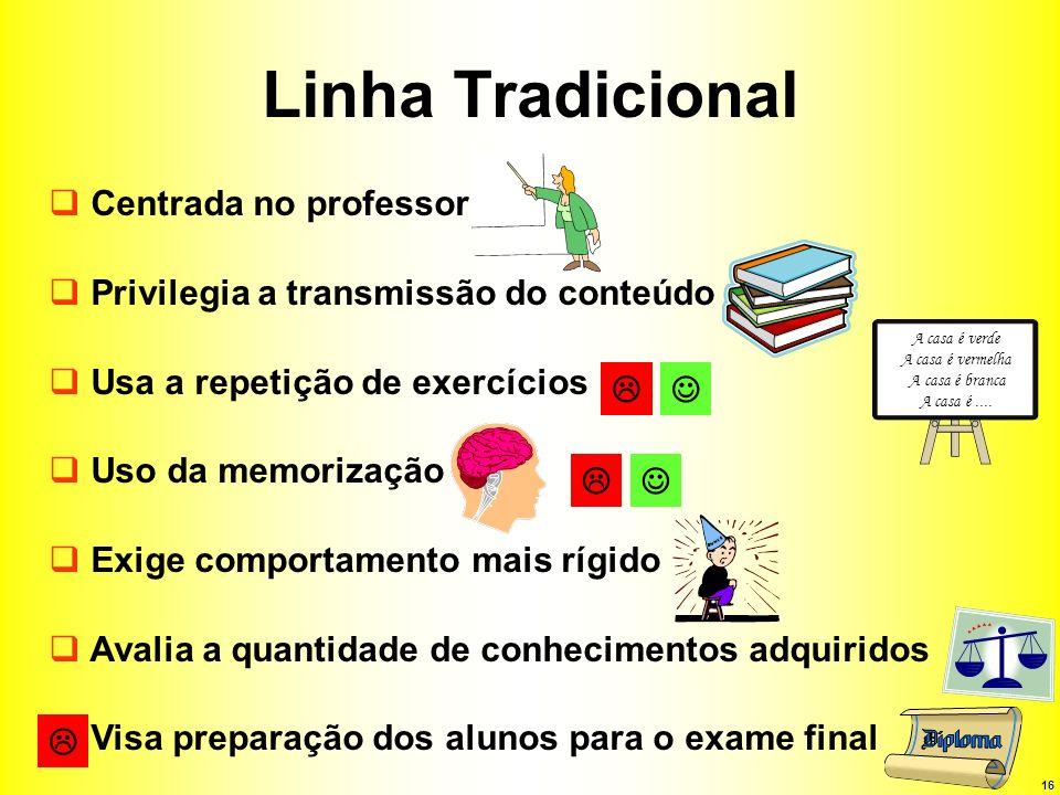 16 Linha Tradicional Centrada no professor Privilegia a transmissão do conteúdo Usa a repetição de exercícios Uso da memorização Exige comportamento m