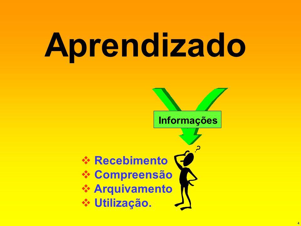 4 Aprendizado Informações Recebimento Compreensão Arquivamento Utilização.