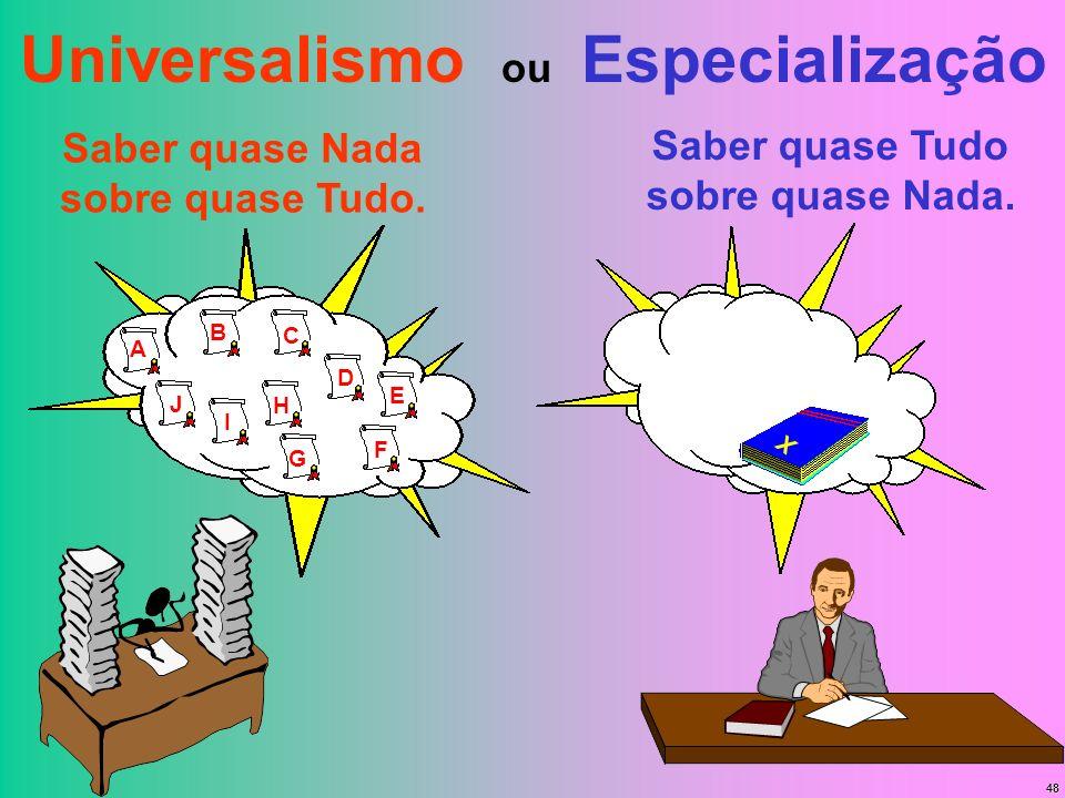 48 Universalismo ou Especialização Saber quase Nada sobre quase Tudo. A B C D E F G H I J Saber quase Tudo sobre quase Nada. X