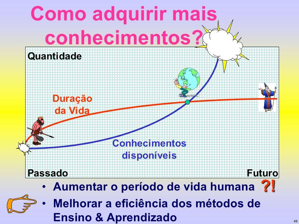 49 Como adquirir mais conhecimentos? Aumentar o período de vida humana Melhorar a eficiência dos métodos de Ensino & Aprendizado PassadoFuturo Quantid