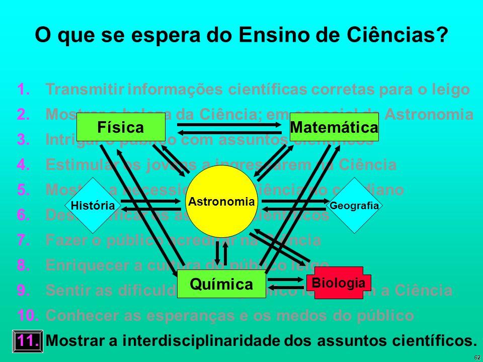 62 O que se espera do Ensino de Ciências? 1. Transmitir informações científicas corretas para o leigo 2. Mostrar a beleza da Ciência; em especial da A