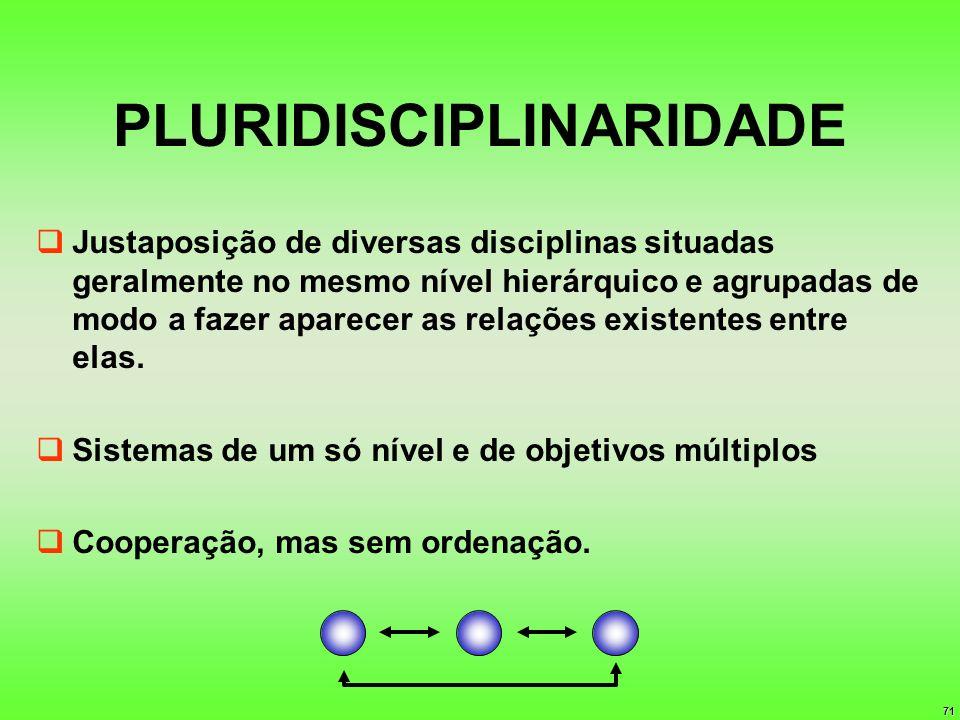 71 PLURIDISCIPLINARIDADE Justaposição de diversas disciplinas situadas geralmente no mesmo nível hierárquico e agrupadas de modo a fazer aparecer as r