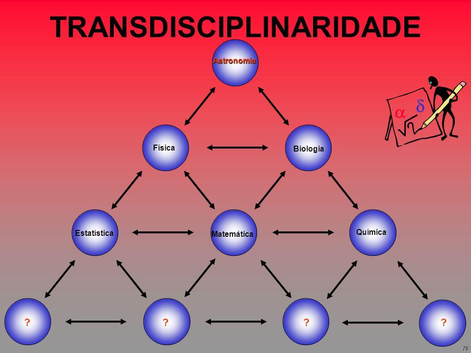 76 TRANSDISCIPLINARIDADE Física Química Matemática Astronomia Biologia Estatística ? ???