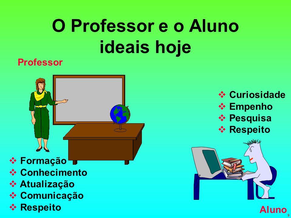 9 O Professor e o Aluno ideais hoje Formação Conhecimento Atualização Comunicação Respeito Curiosidade Empenho Pesquisa Respeito Professor Aluno