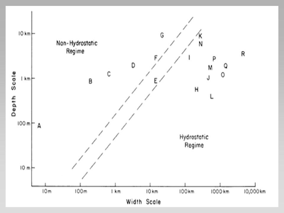 Sistemas muito diferentes ESCALA DOS FENÔMENOS METEOROLÓGICOS